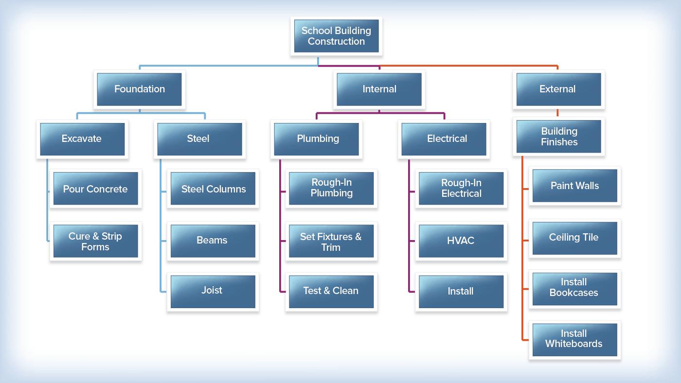 creating effective work packages smartsheet