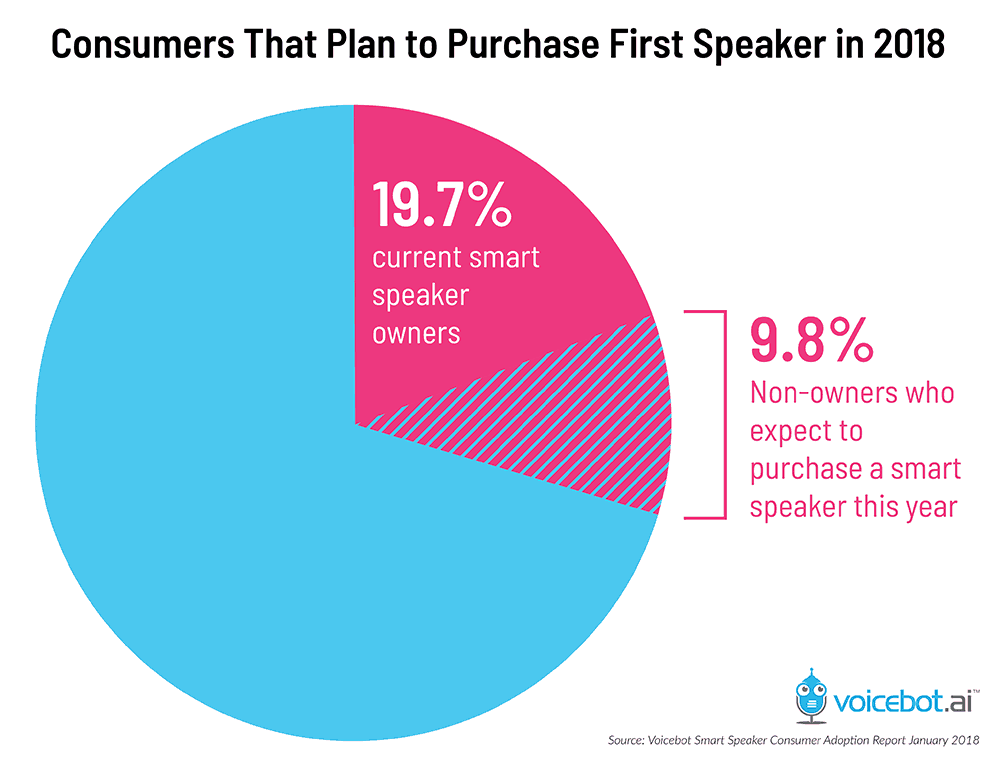 consumer that expect to purchase voice assistant