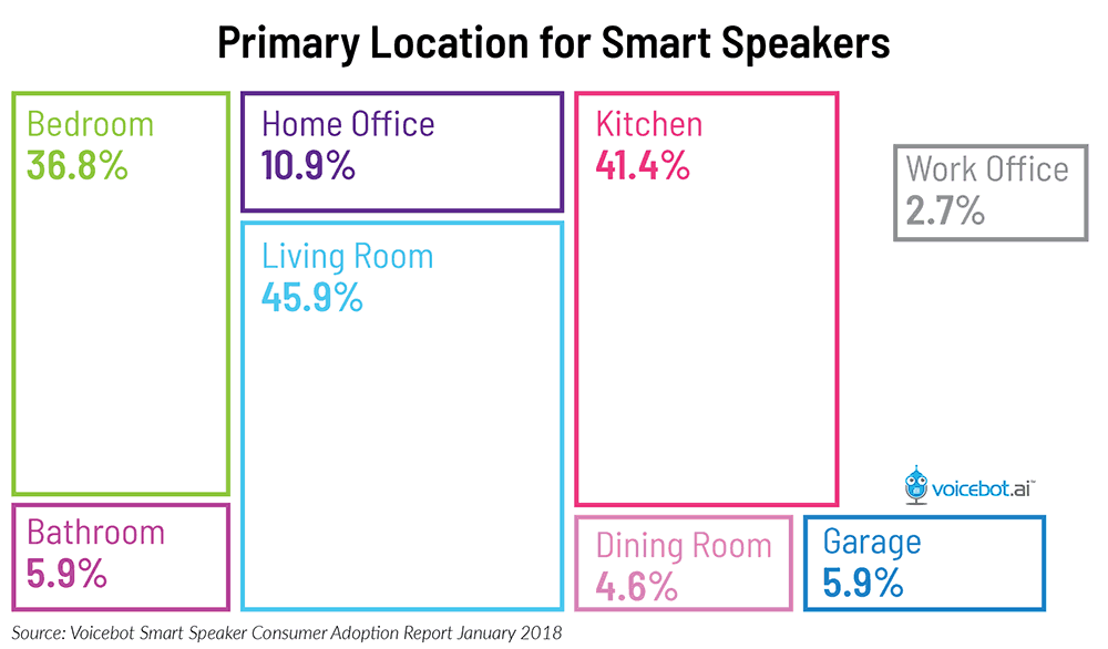 Location for Smart Spearkers