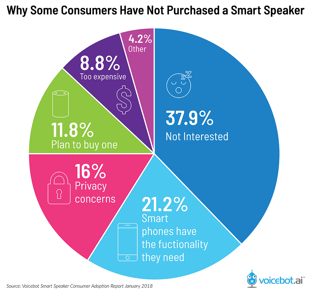 why people don't buy smart speakers