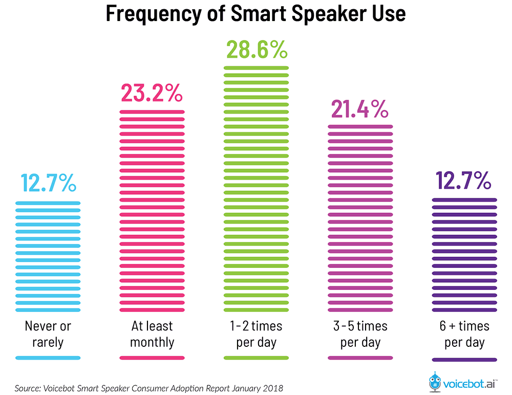 smart speaker use frequency