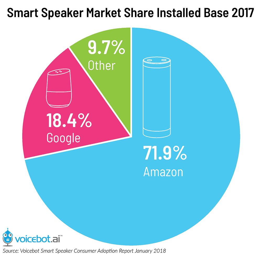 Smart Speaker Market Share
