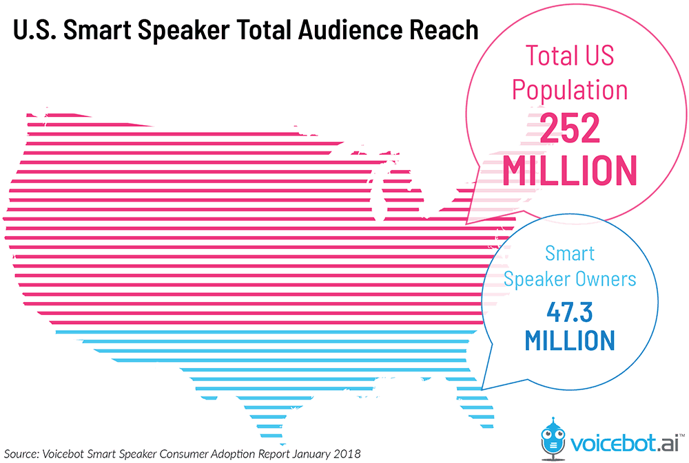US smart speaker total audience reach