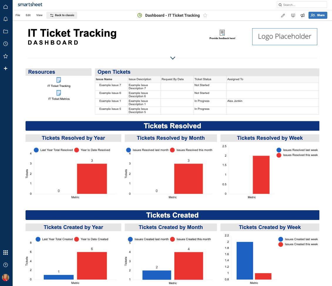 IT Ticket Tracking Dashboard Smartsheet