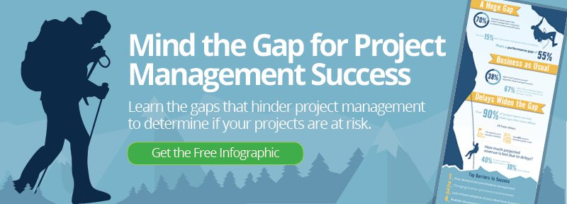get the mind the gap for project management infographic image
