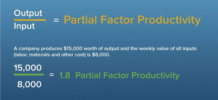 Partial Factor Productivity