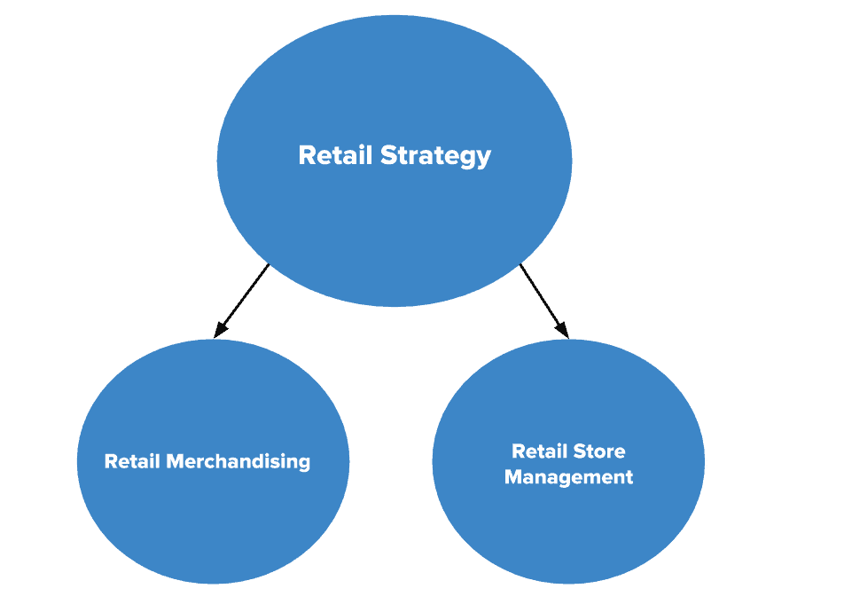 The Complete Guide to Retail Merchandising | Smartsheet