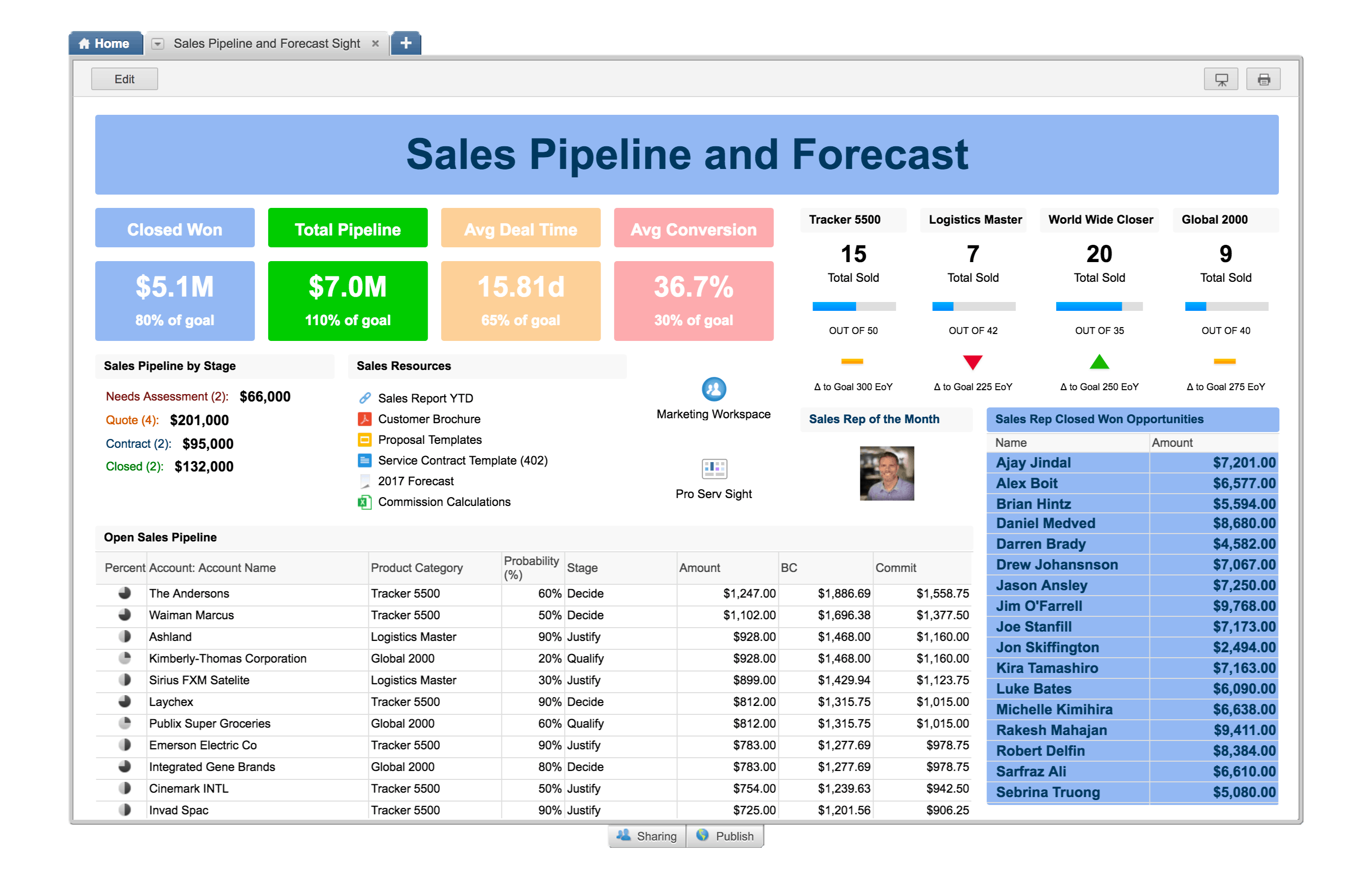 Sales Pipeline Review and Forecast Sight