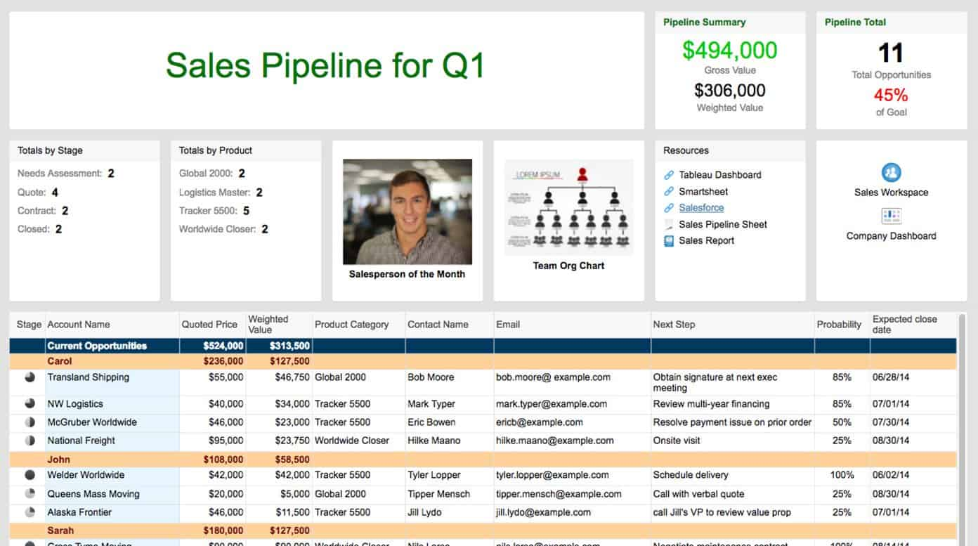 Sales dashboard templates and examples smartsheet sales pipeline sightg friedricerecipe Gallery