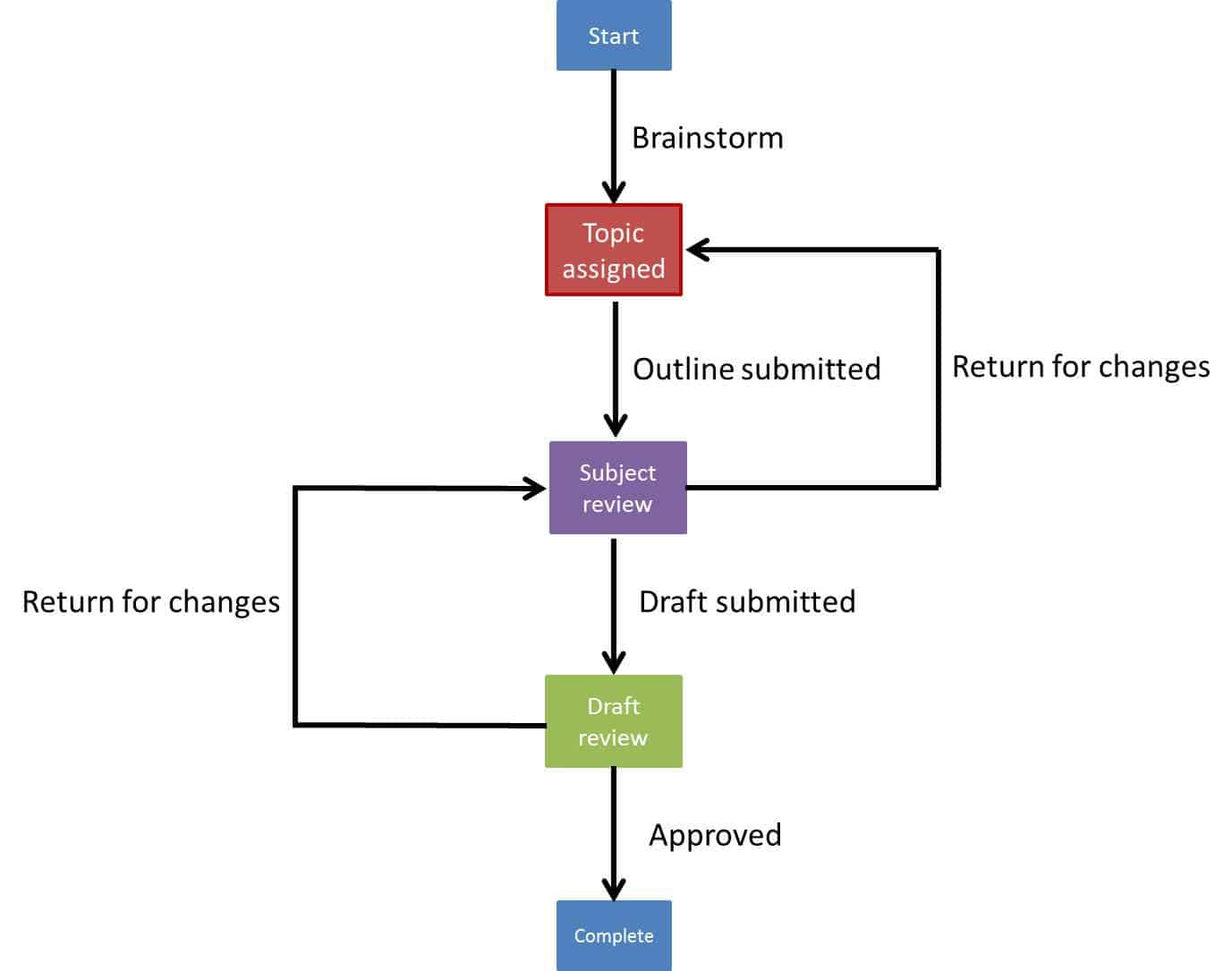 Essential Guide To Workflow Management Process Flow Diagram Javascript Simpleworkflow