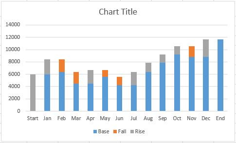 How to create a waterfall chart in excel and powerpoint stackedcolumnchartbasicg ccuart Gallery