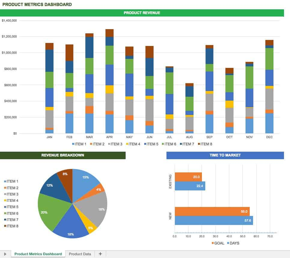 Free excel dashboard templates smartsheet tempdashboardproductmetricsg product metrics dashboard friedricerecipe Image collections