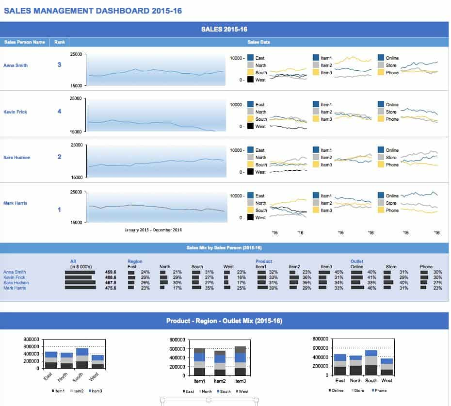 sales management dashboard - Free Excel Dashboard Templates