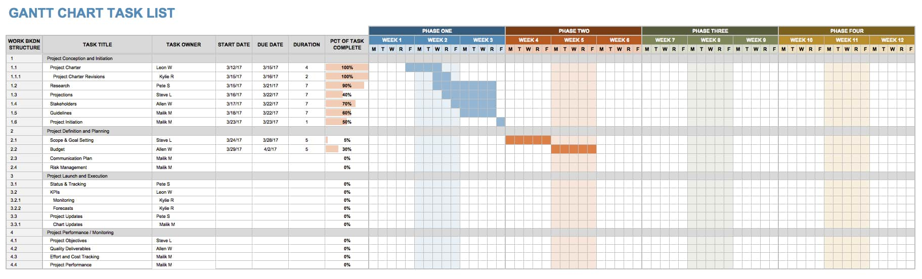 A Gantt chart can be useful for managing any task list that spans a set period of time.