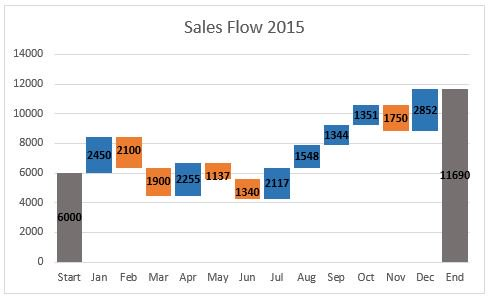 How to create a waterfall chart in excel and powerpoint waterfallcharttemplatecompleteg ccuart Gallery