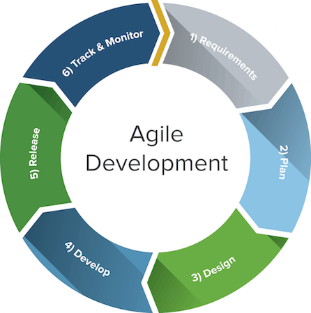 agile-lifecycle