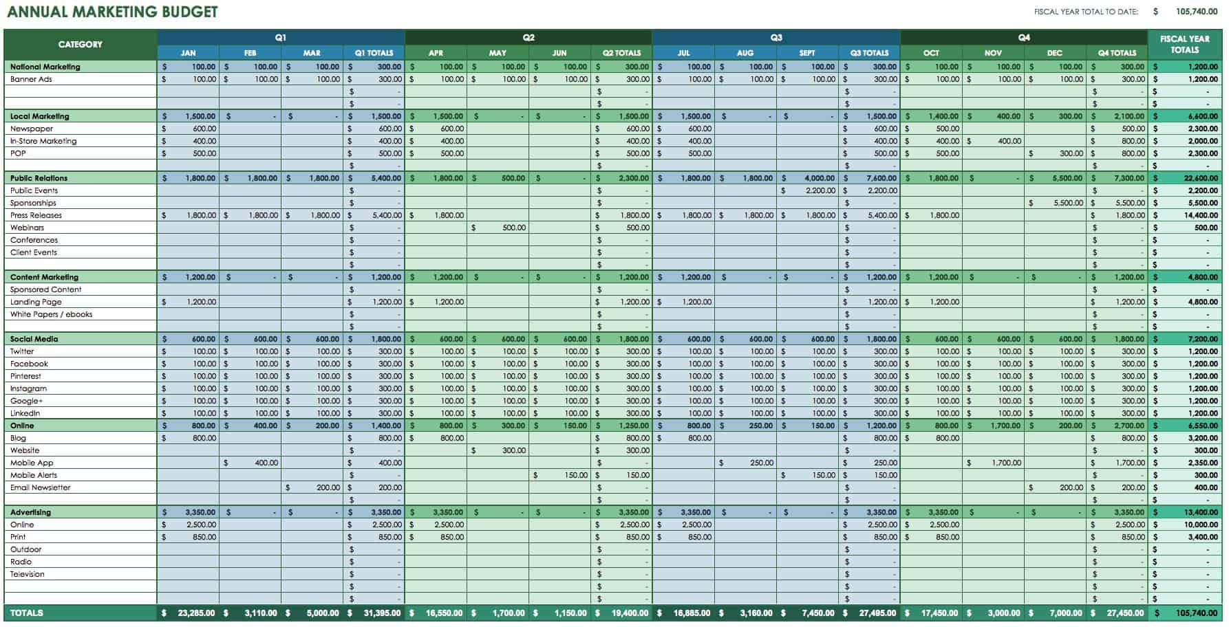 Annual Marketing Budget Template