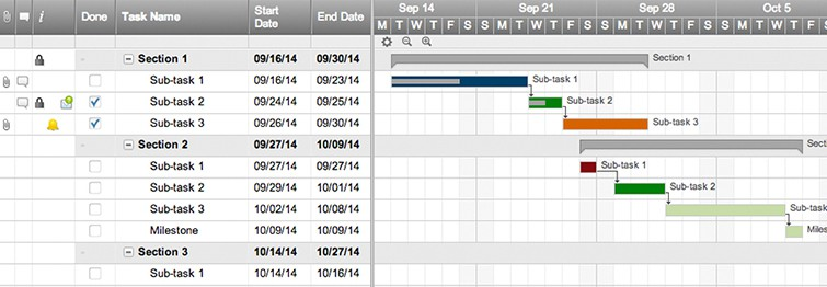 Online Gantt Chart Software Smartsheet - Easy project management template