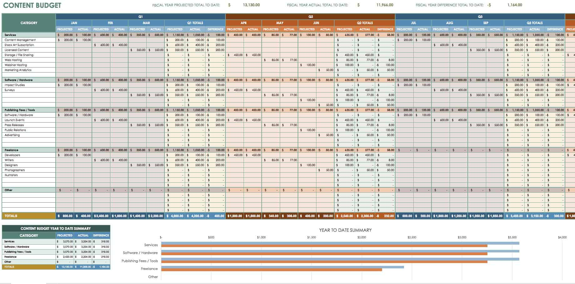 Free Marketing Budget Templates - Content marketing schedule template