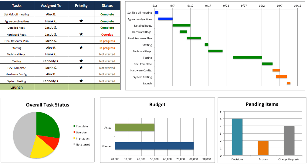 Free Excel Project Management Templates - Project dashboard template