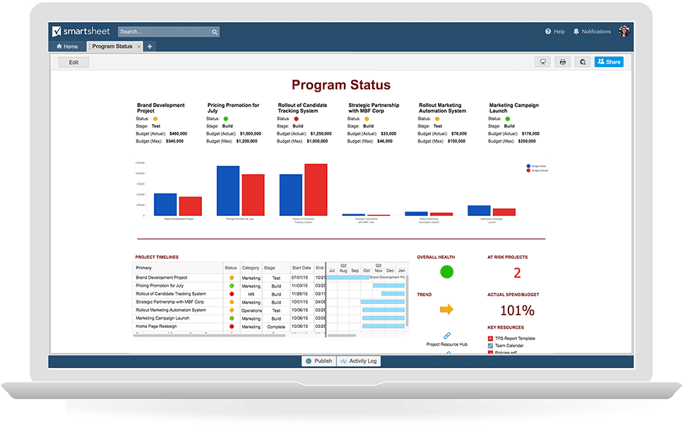 Ultimately Aggregating All Of These Key Data Points Into One Dashboard Enables Project Managers To Both Manage The Work And Showcase Status Internal