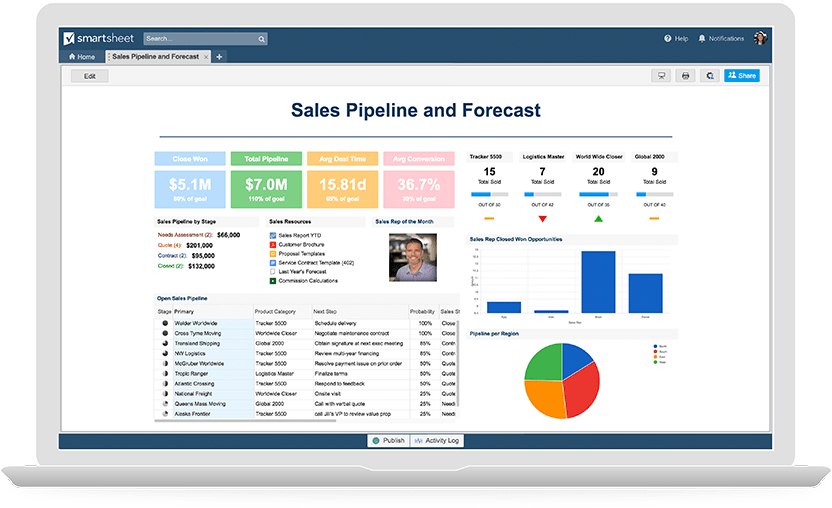 sales dashboard templates and examples smartsheet