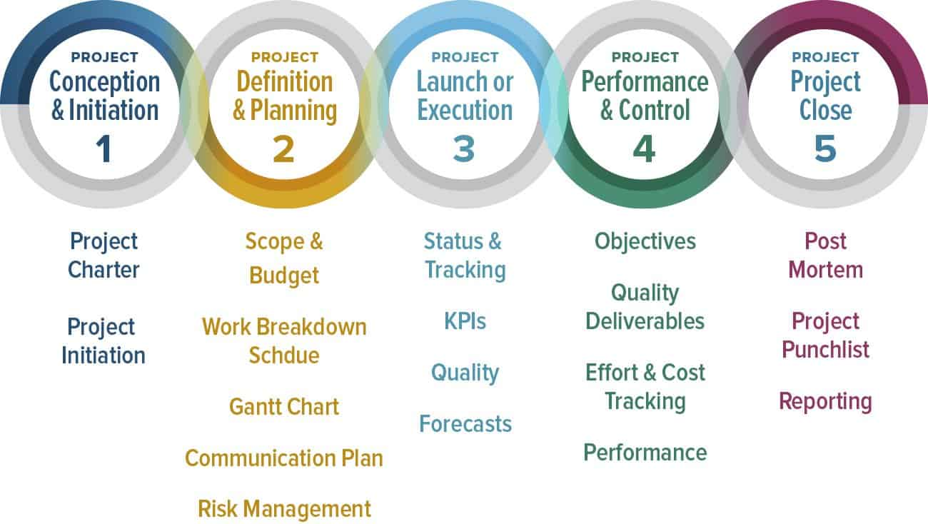 How To Become A Project Manager Smartsheet