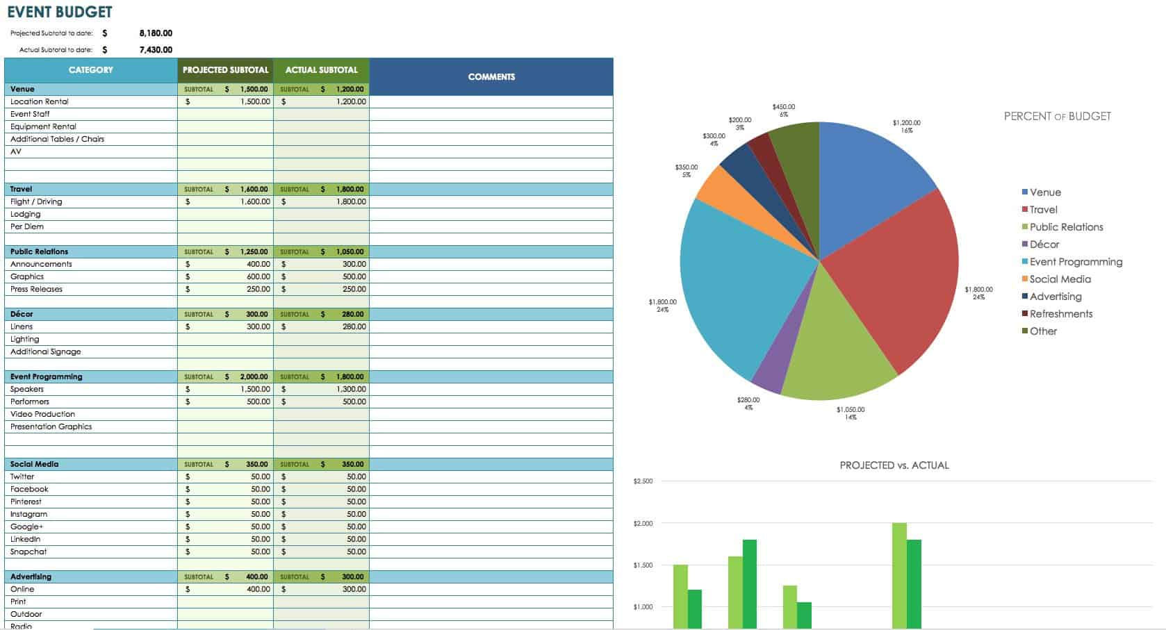 Free Marketing Budget Templates - Cost sheet format in excel