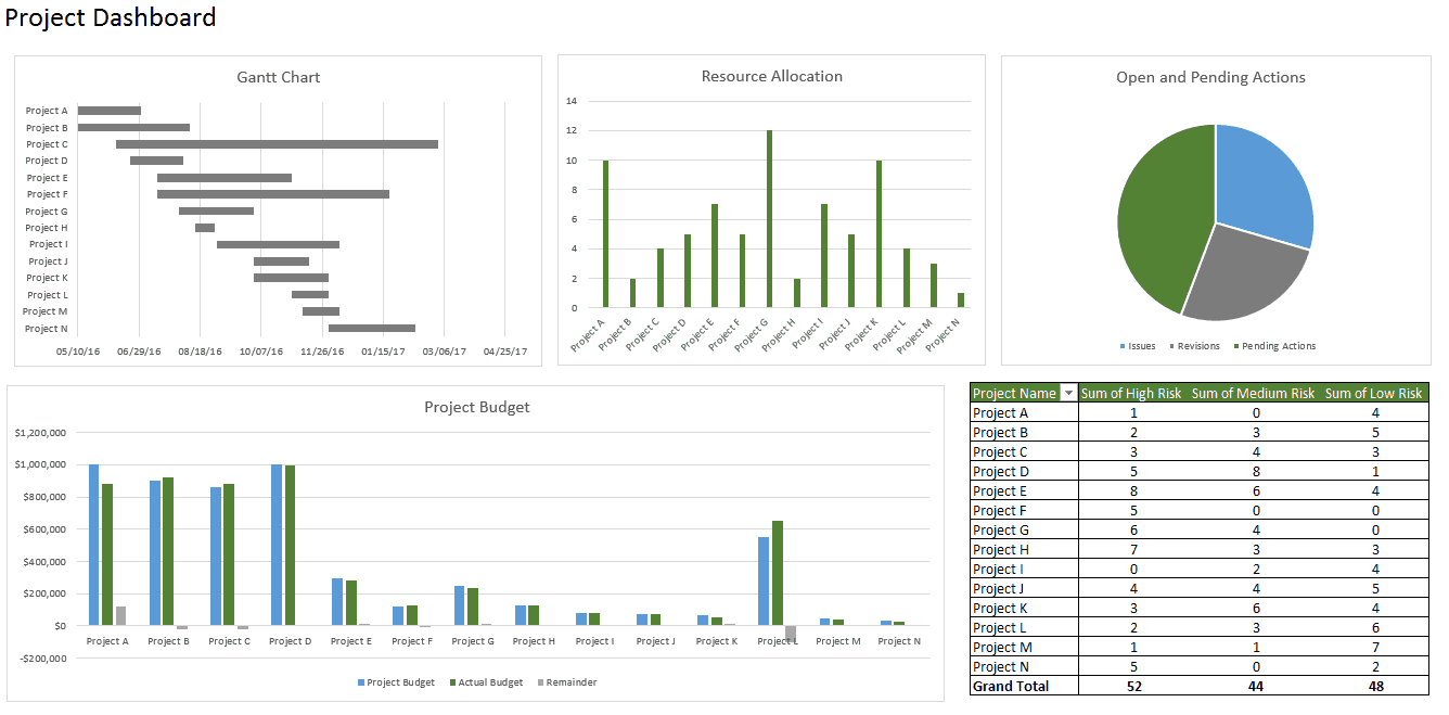 How To Create A Dashboard In Excel - Program dashboard template excel