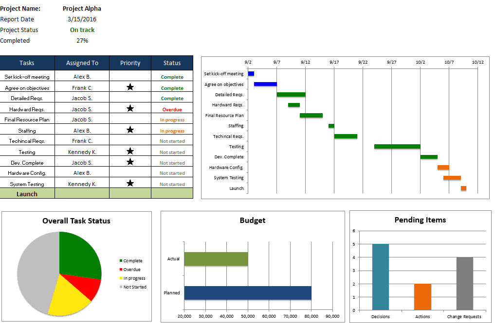 Free Excel Project Management Templates - Program dashboard template excel