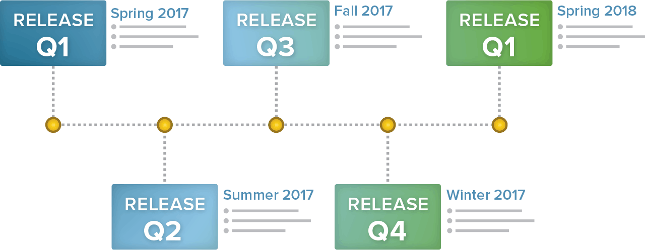 Best practices for creating a product roadmap | Smartsheet