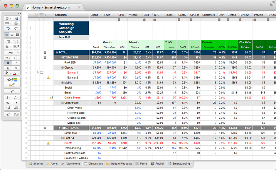 Marketing Campaign Template with Analysis Rollup Smartsheet R6svsssF