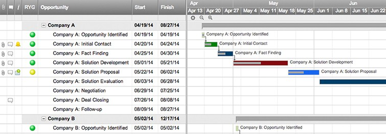 Sales In Process Template With Gantt And Dependencies