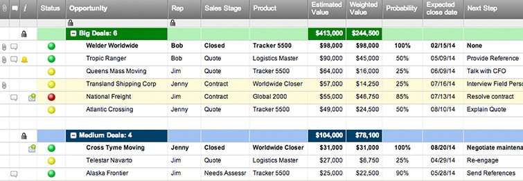 sales pipeline template by size smartsheet