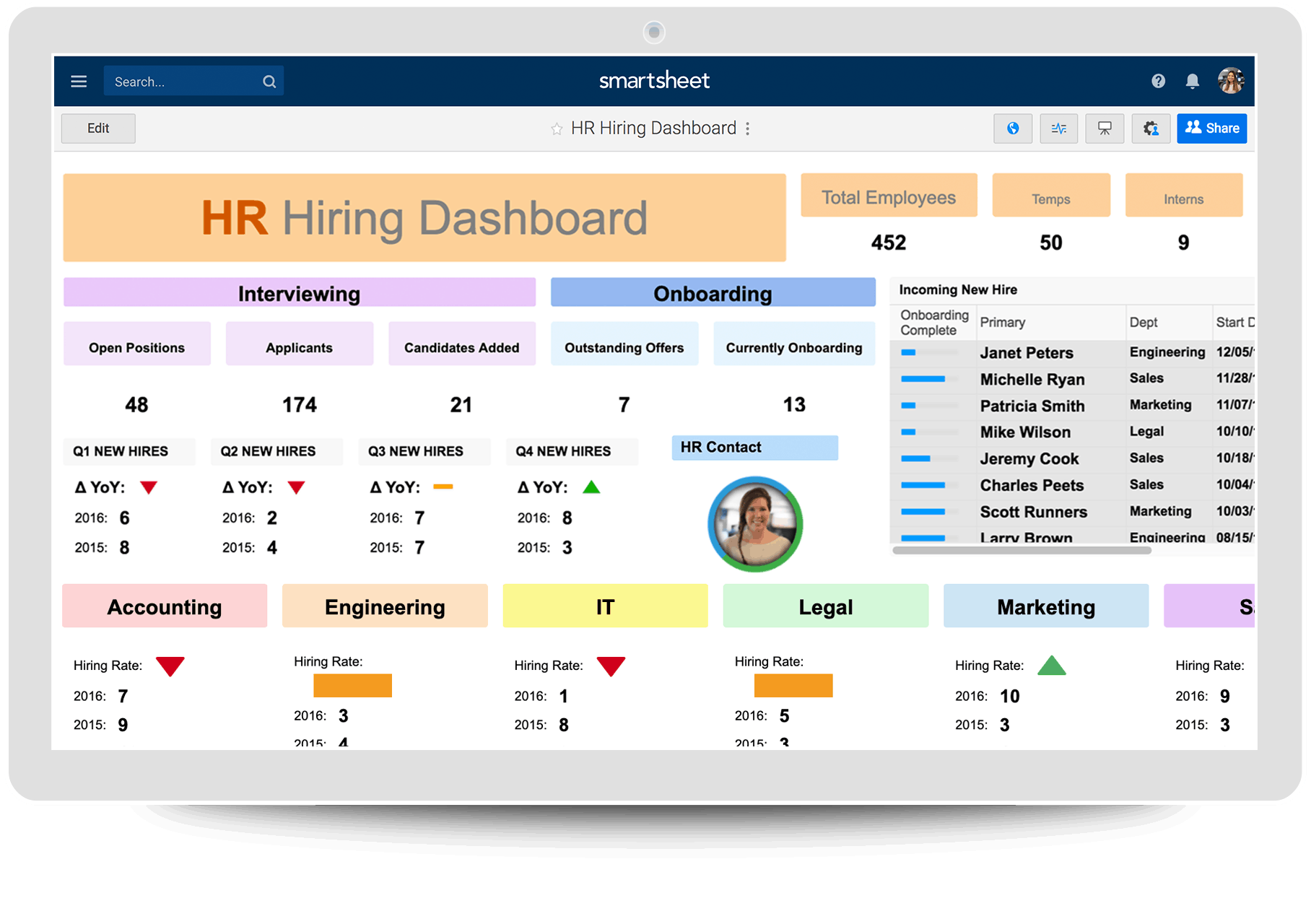 HR Dashboards: Samples & Templates | Smartsheet