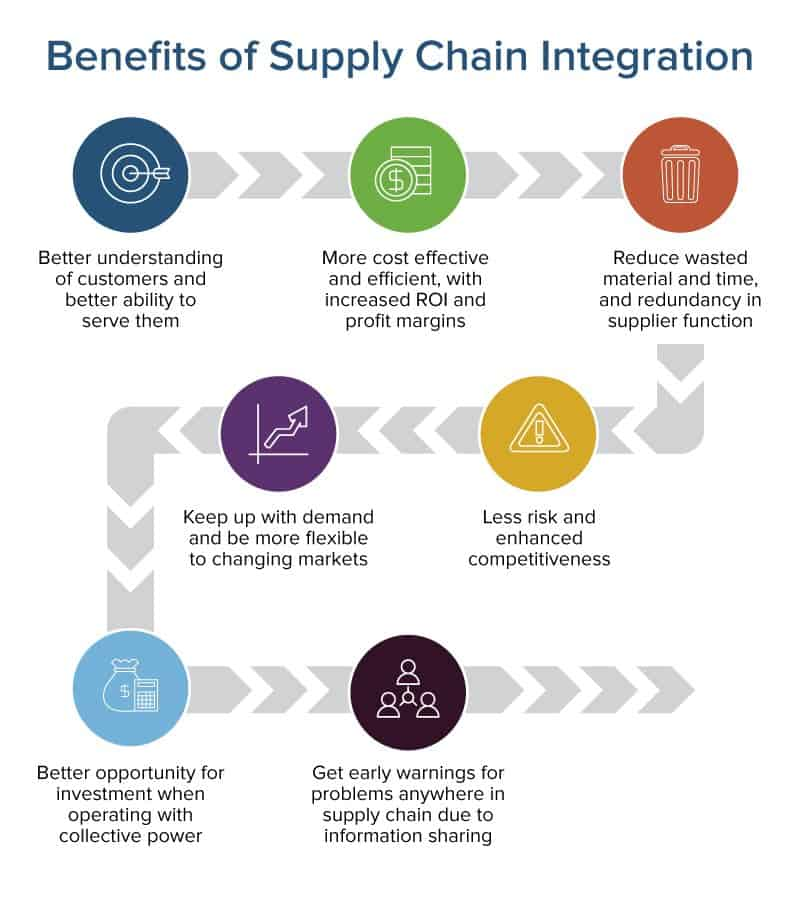 Integrated Supply Chain Management Horizontal And Vertical Smartsheet