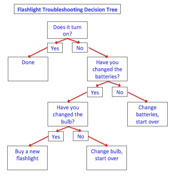 Decision Matrix Decision Tree Example