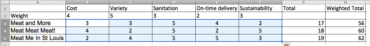 Decision Matrix Weighted Example Filled In