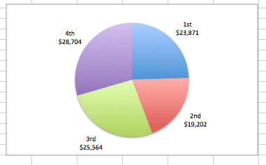 Excel Pie Charts Add Data Labels Options Chosen Final Examples And Samples