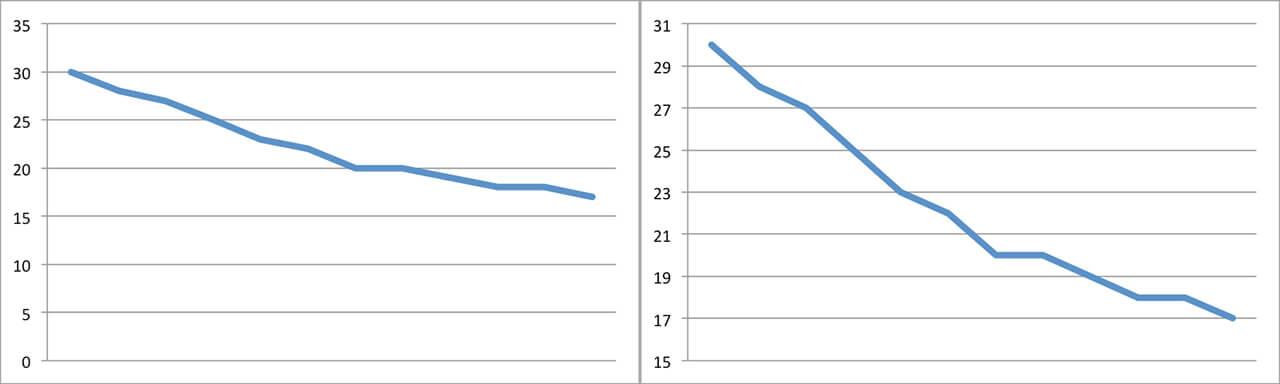 How to Make Line Graphs in Excel | Smartsheet