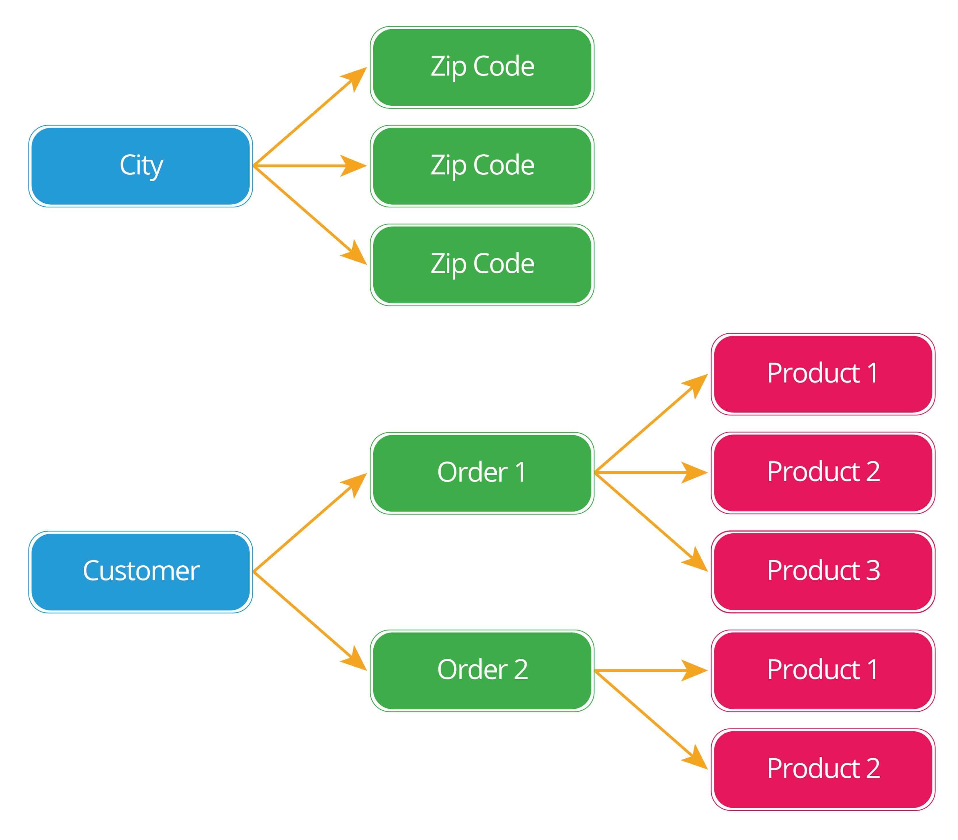 A Basic Primer on Database Relationships | Smartsheet