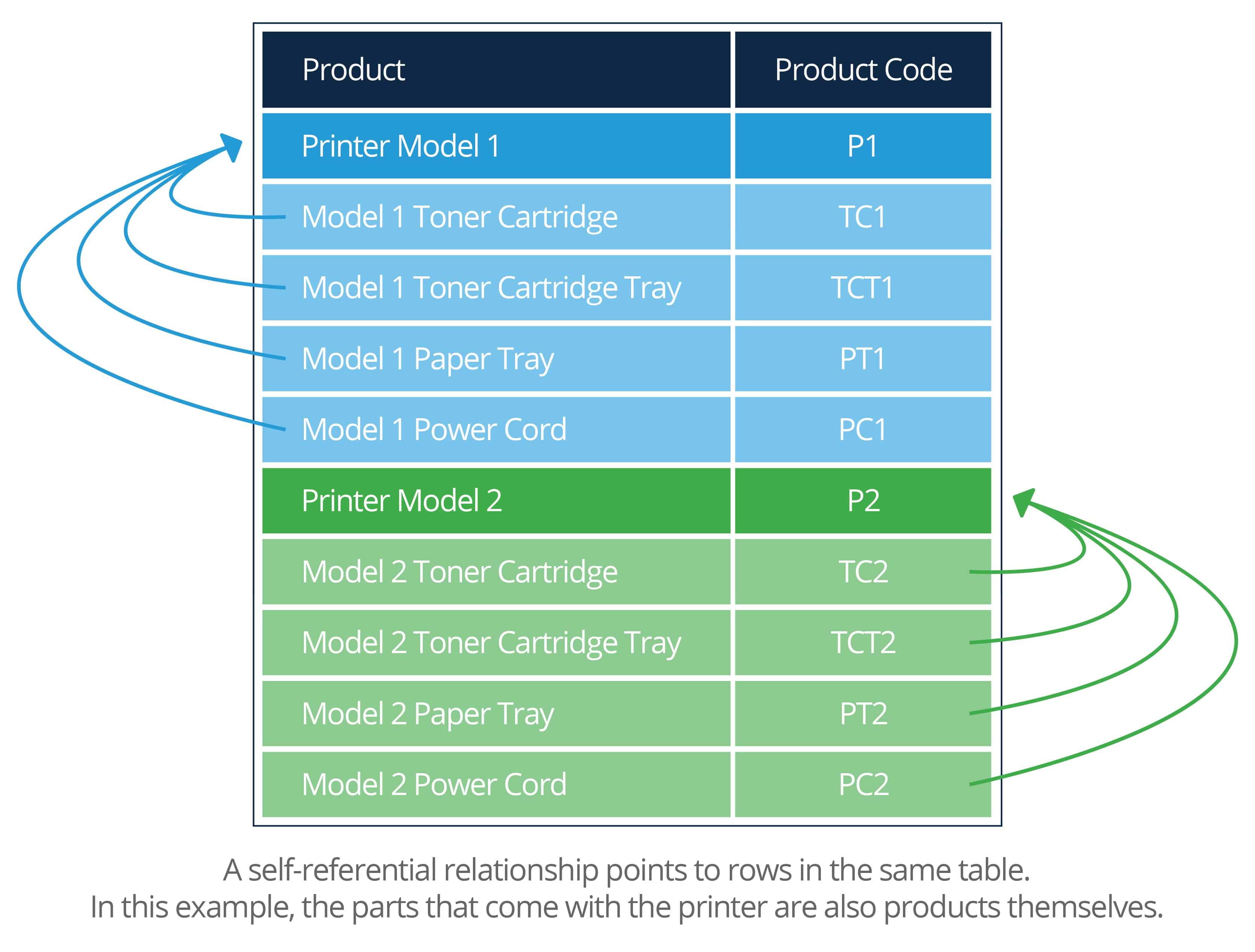 A Basic Primer on Database Relationships | Smartsheet