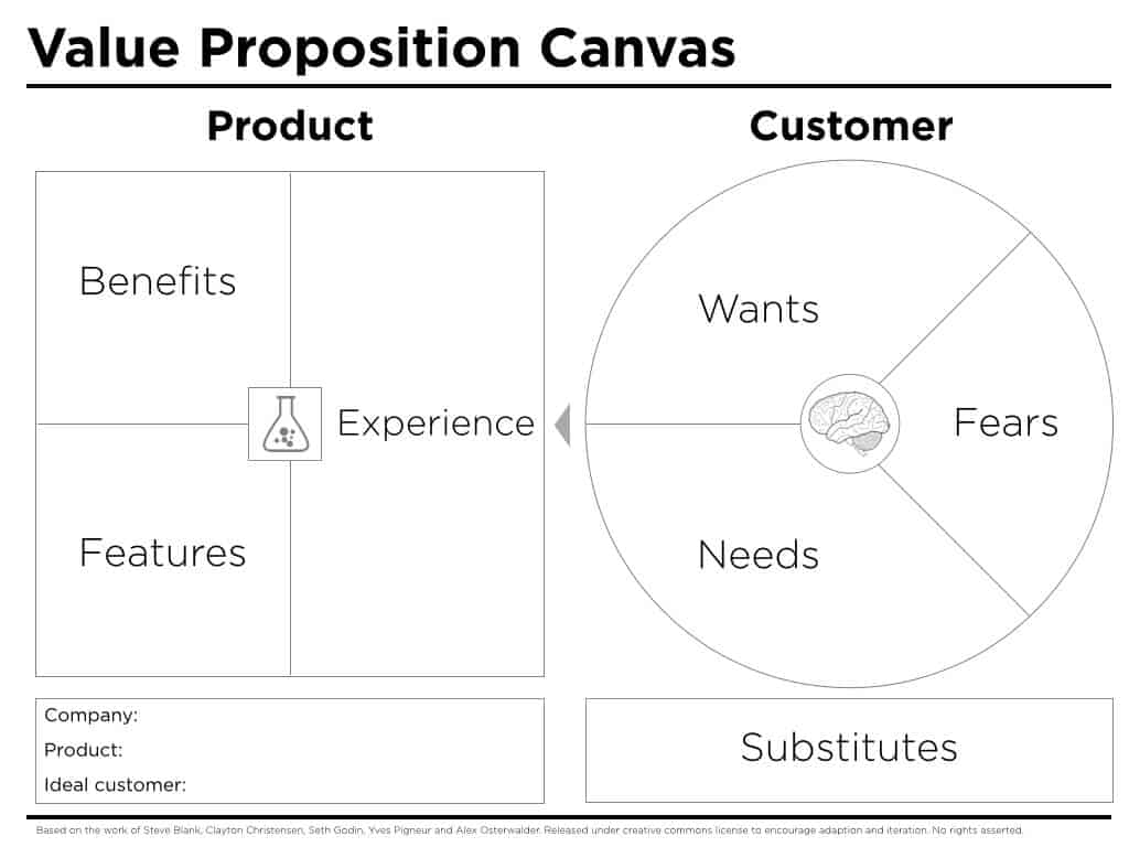 Value Proposition Canvas Peter Thompson
