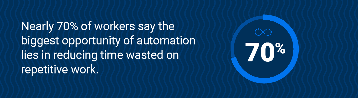 Nearly 70% of workers say the biggest opportunity of automation lies in reducing time wasted on repetitive work
