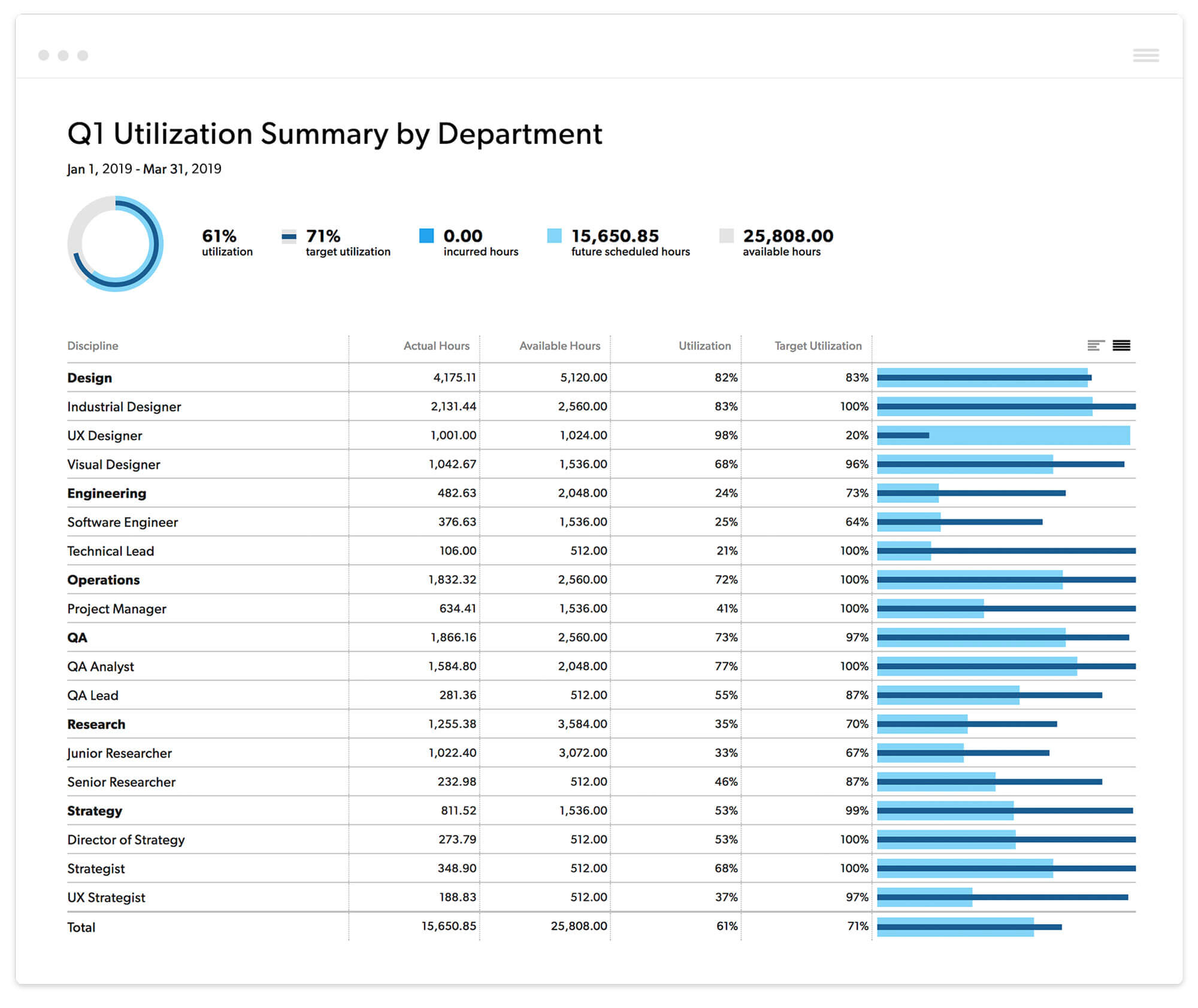 End of Year Report Utilization by Department