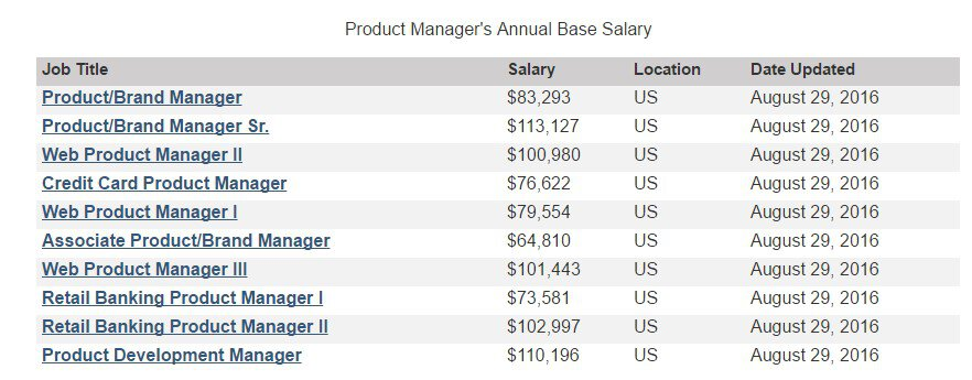 Product Manager Salary