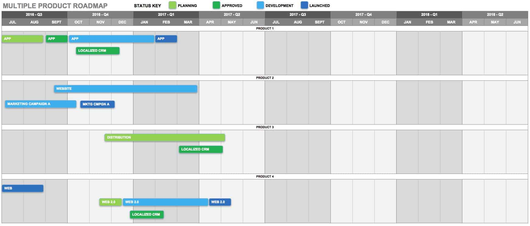 Free Product Roadmap Templates Smartsheet - Keynote roadmap template