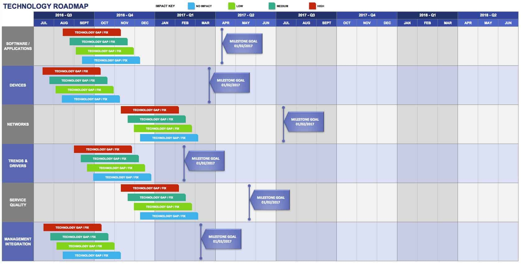 IT Roadmaps And Successful Technology Roadmapping Smartsheet - Information technology roadmap template