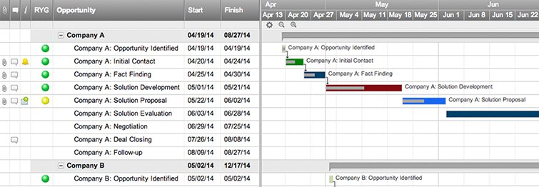 Online gantt chart software smartsheet sales in process with gantt 755x262g ccuart Images
