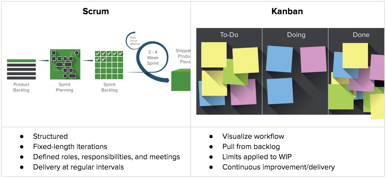 Agile One Stop Project Management Resource Smartsheet